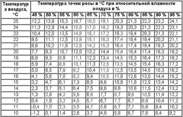 Соотношения параметров влажности воздуха и температур