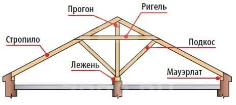 Стандартная конструкция крыши