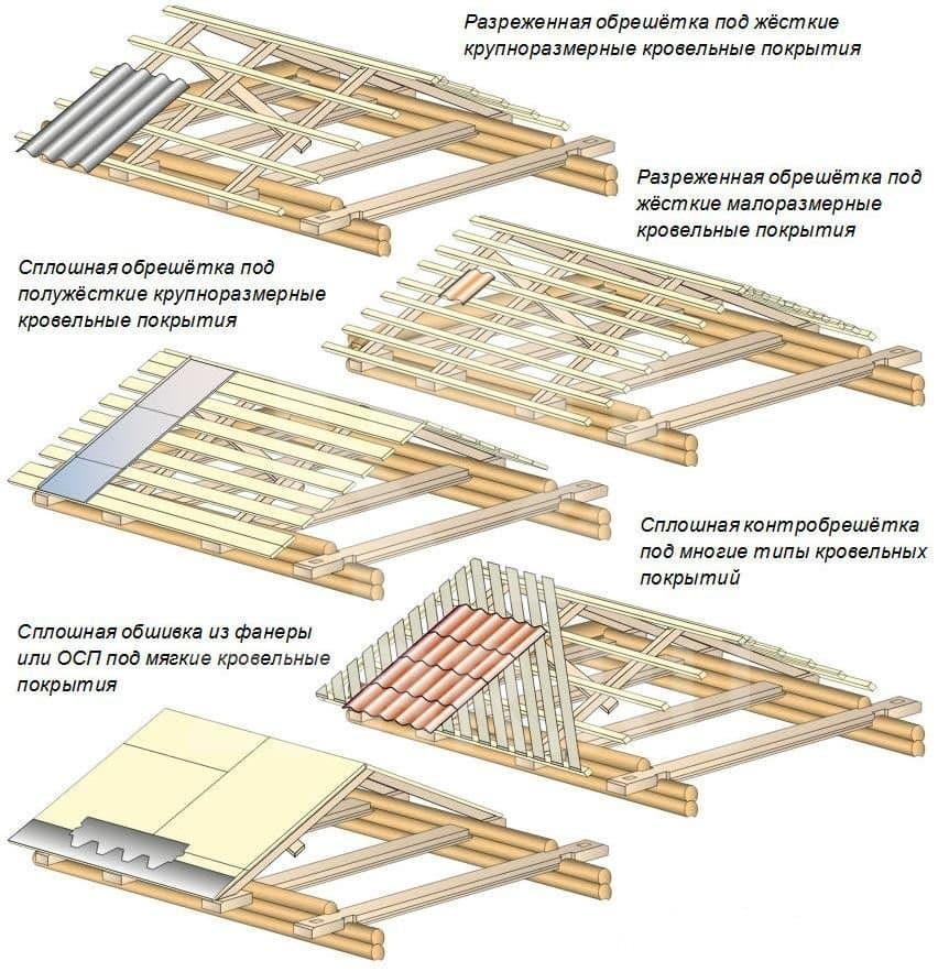 Виды обрешетки для крыши из бруса