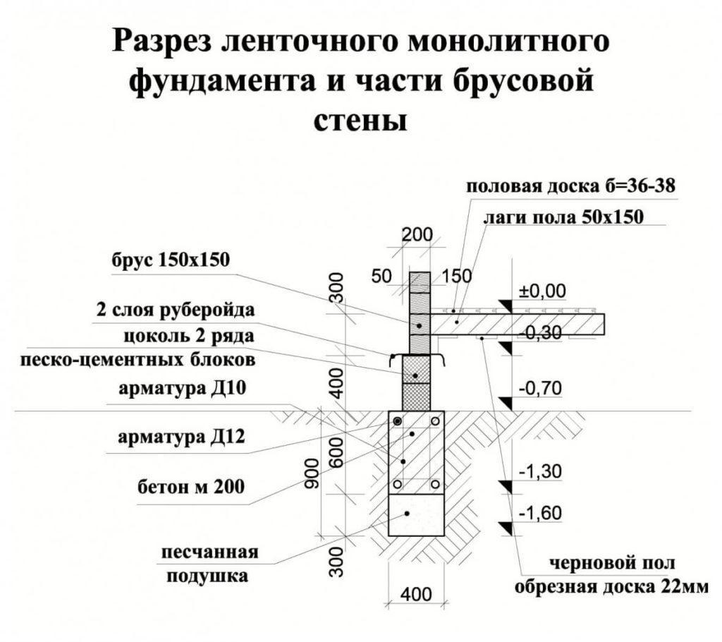 Ленточный монолитный железобетонный фундамент: плюсы и минусы, расчет, технология строительства