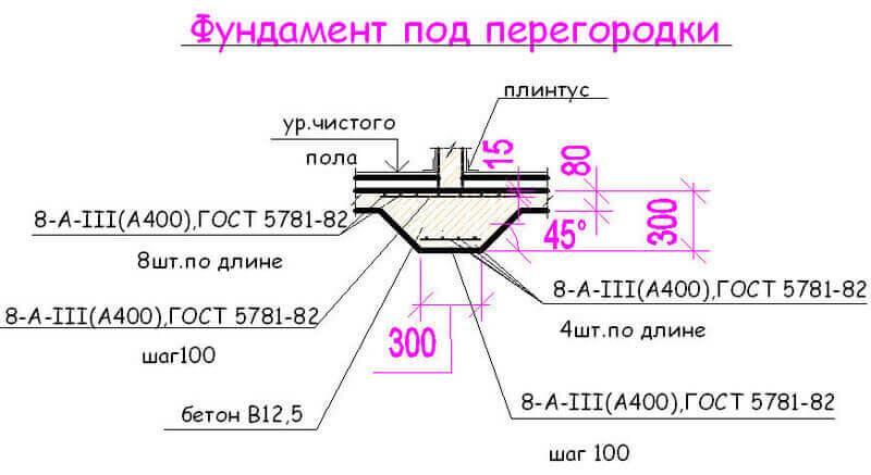 схема кладки перегородки из газобетона