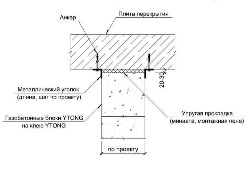 Особенности армирования перегородок из газобетона Ютонг
