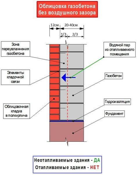 Схема газобетонно-кирпичной стены без зазора