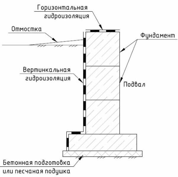 Гидроизоляция фундамента под газобетон, вариант с подвалом