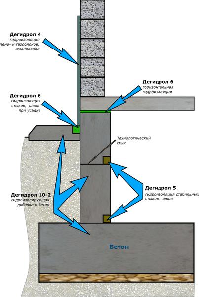 Места применения проникающей гидроизоляции