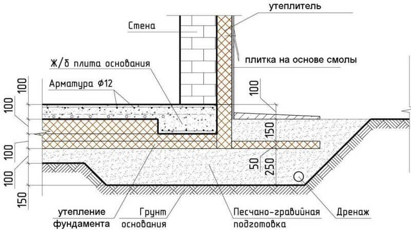 Все поверхности плиты должны быть изолированы