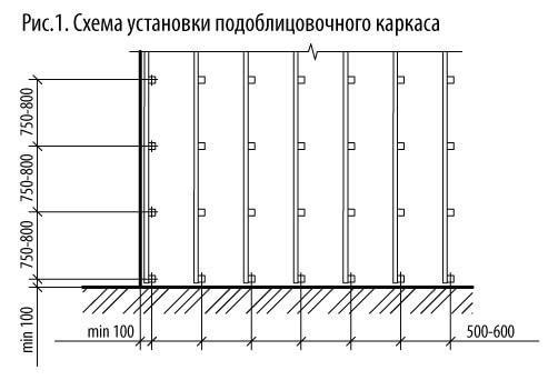Средние параметры обрешётки для облицовки
