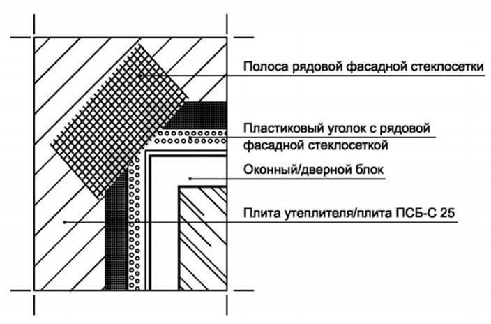 Принцип усиления штукатурного слоя