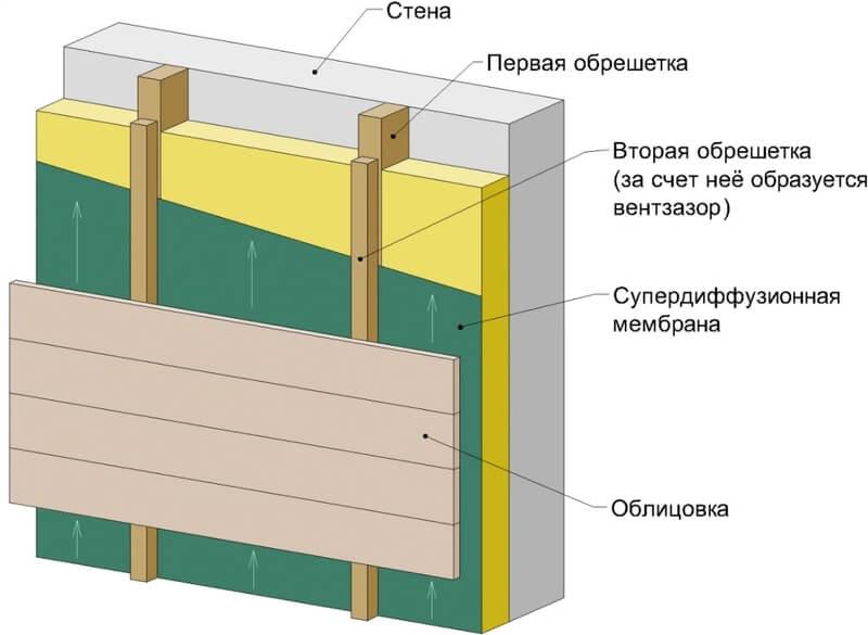 Вариант с деревянной обрешёткой