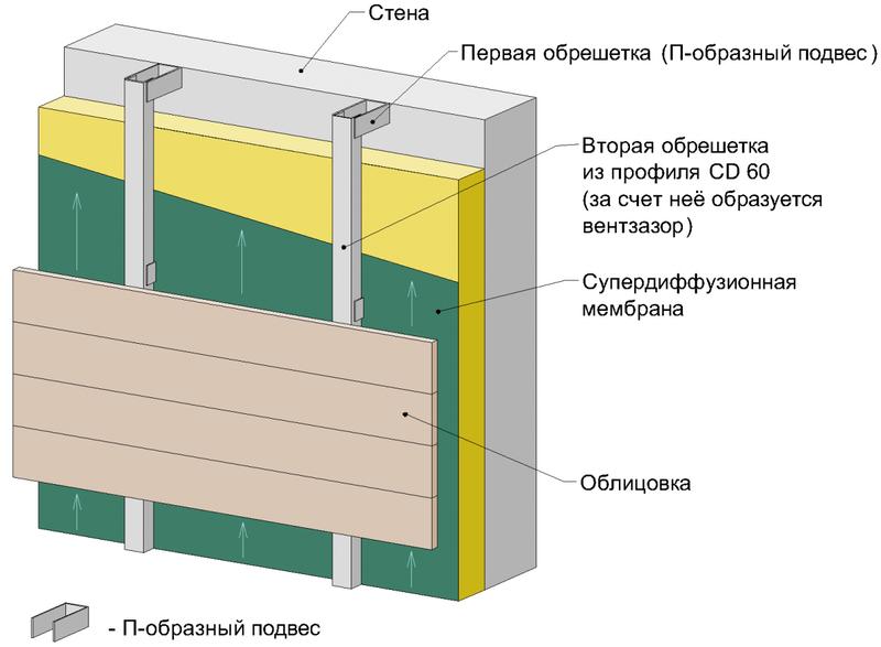 Вариант с металлической подсистемой на кронштейнах