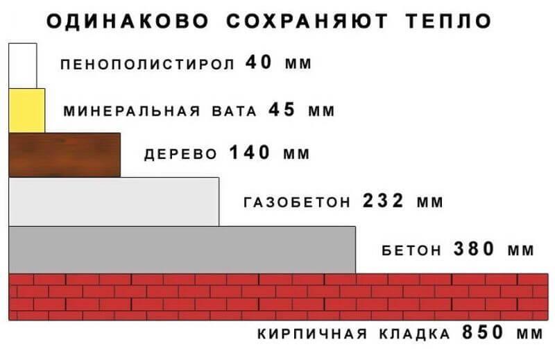 Сравнительная толщина стен для сохранения одинакового теплосопротивления
