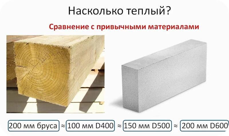 Газобетонные блоки д400 теплее соснового бруса