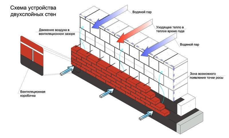 Схема устройства двухслойной газобетонной стены
