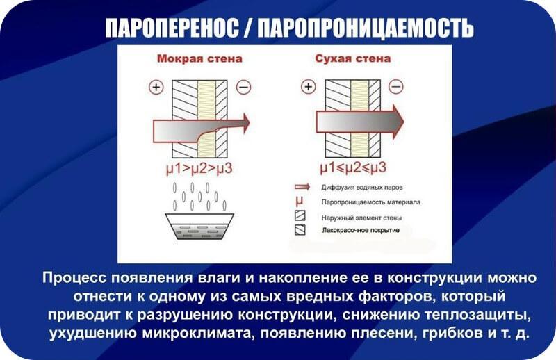 Важно не допустить намокания стен из-за конденсации пара