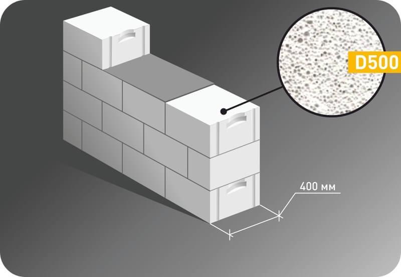 Кладка в один блок