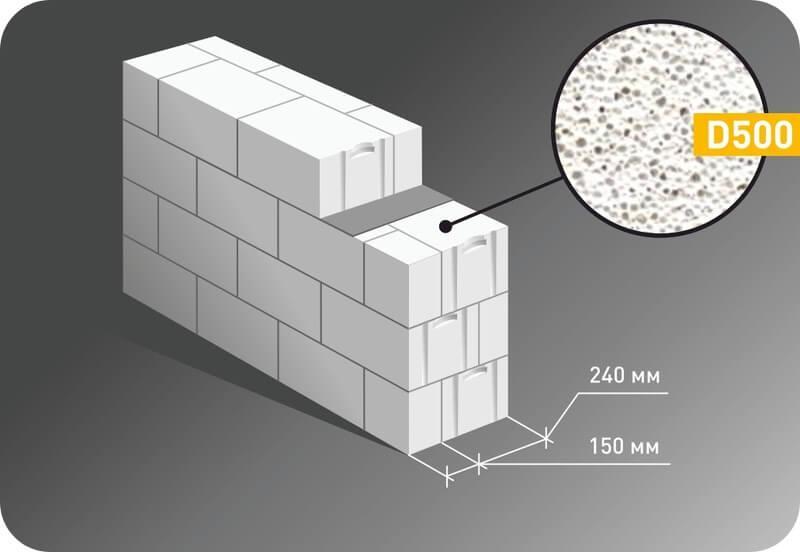 Кладка Стандарт, в два блока D500