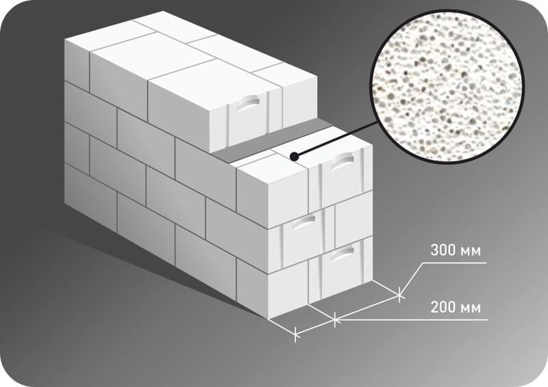 Кладка Термолюкс в два блока D400, толщиной 500 мм