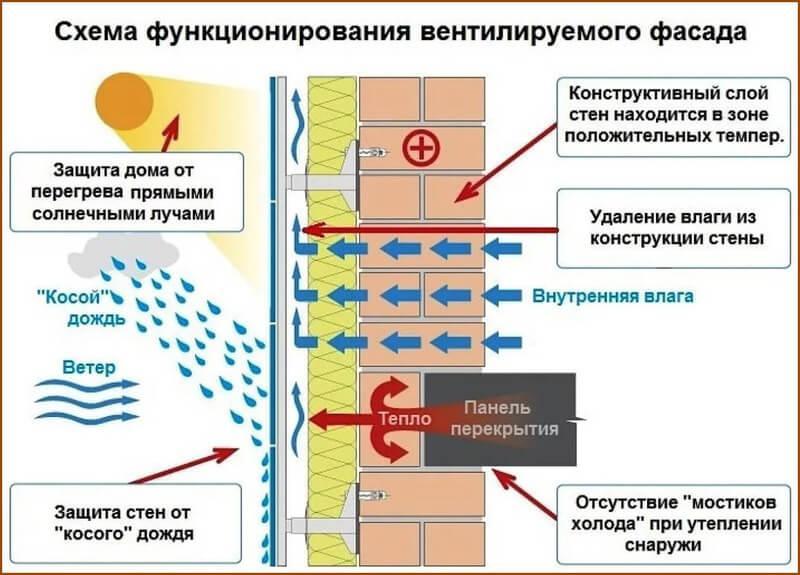 Вентфасад защищает стены и от внешней влаги, и от внутренней