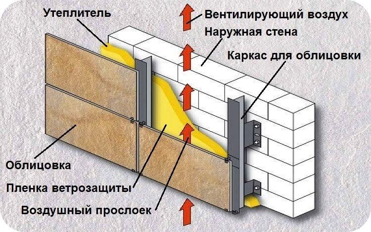 Главное в системе вентфасада – воздушный зазор