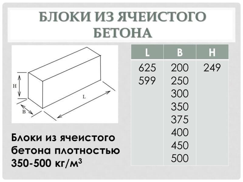 Основные параметры автоклавных блоков