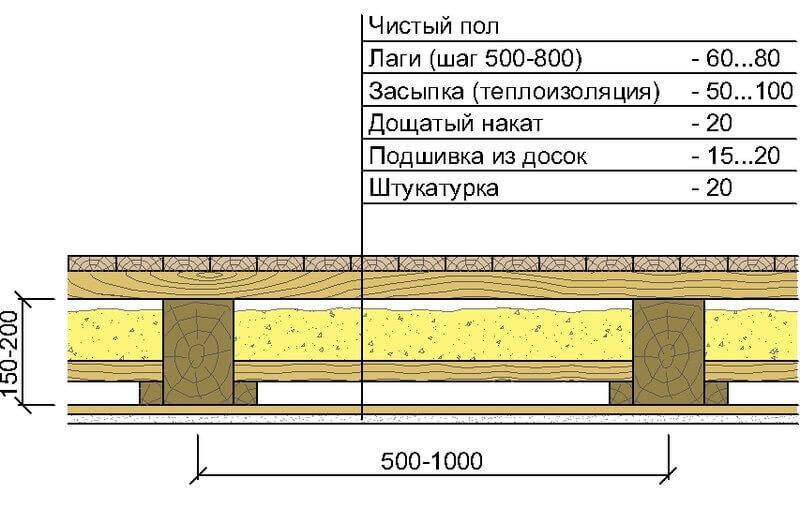 Структура каркасного пола
