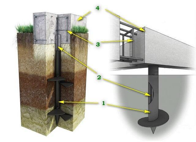 Винтовые сваи с бетонным ростверком