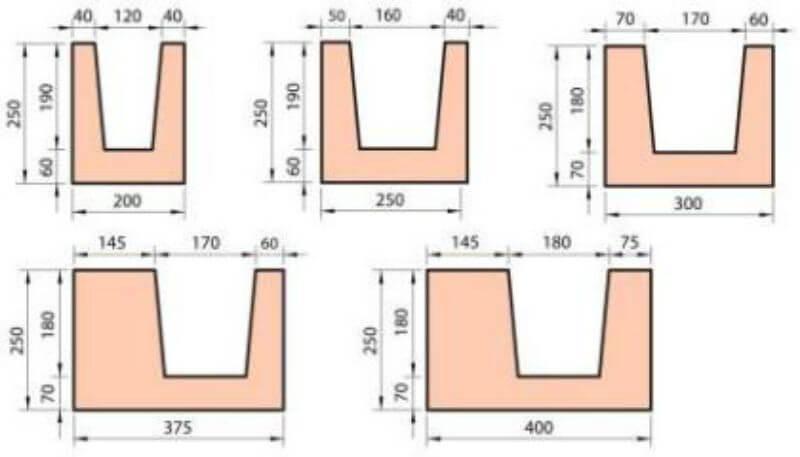 Размеры U блоков