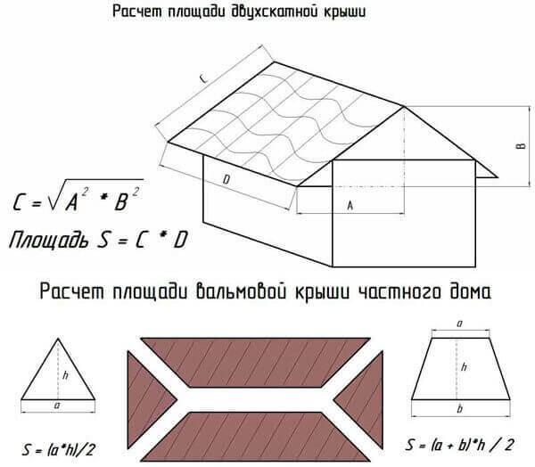 Определение площади ската и крыши