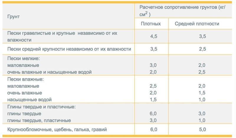 Таблица расчётных сопротивлений грунта