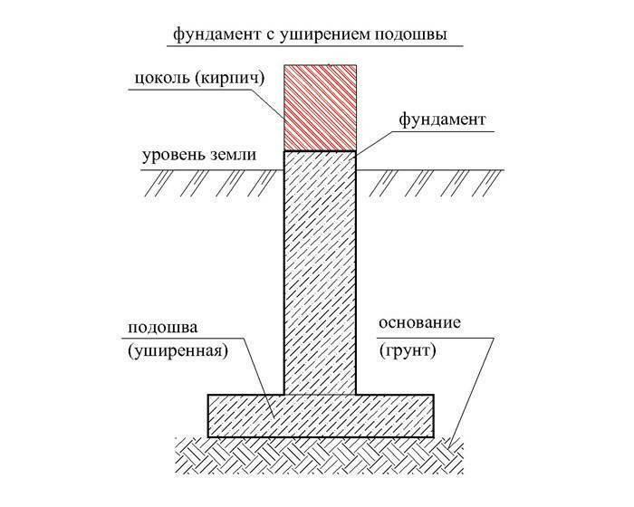 Фундамент с уширением подошвы