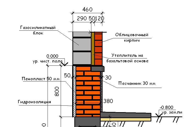 Ширина ростверка зависит от общей ширины стены