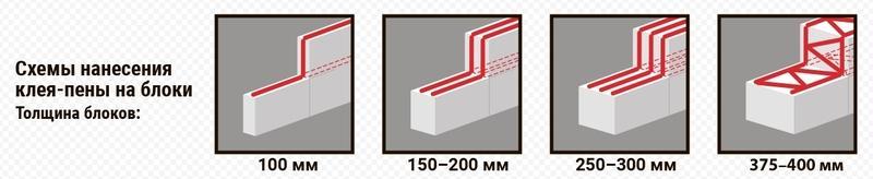 Схемы нанесения ППУ клея на газоблок
