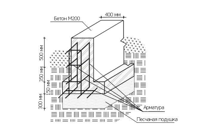 Схема Т-образной ленты мелкого заложения