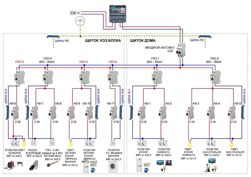Устройство электропроводки в частном доме из газобетона