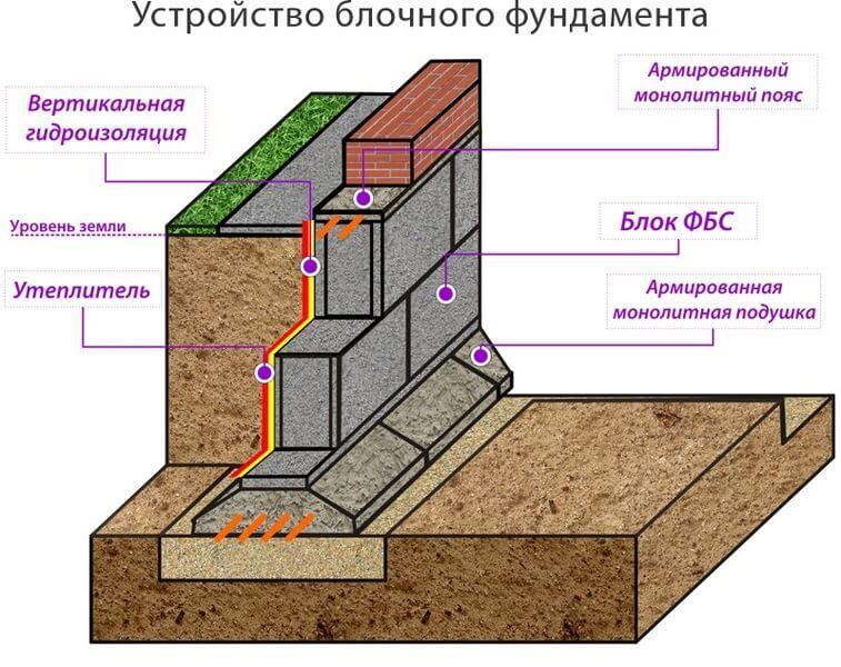 Схема фундамента под газобетонный дом 1 этаж