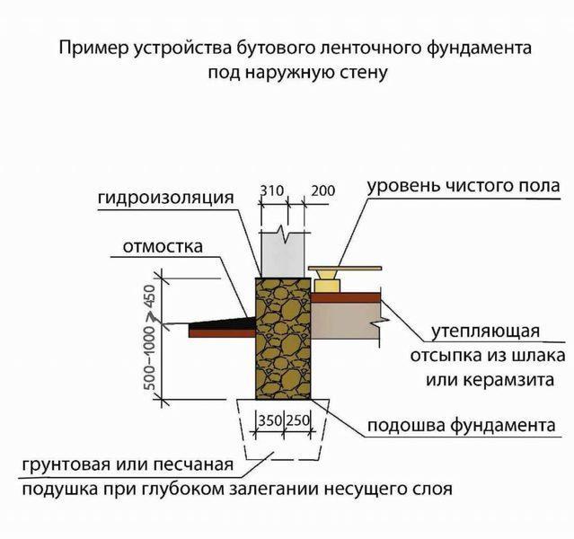 Схема бутобетонной ленты в плотном грунте