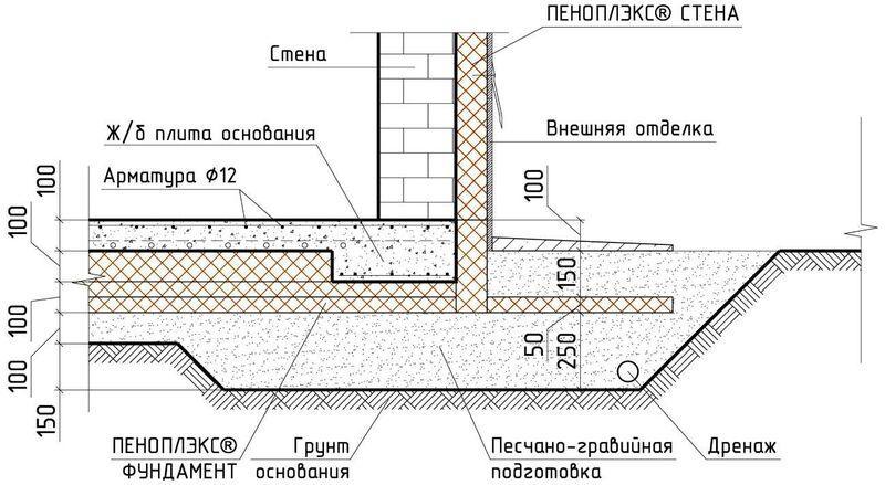 При утеплении подошвы фундамента, выступ по ширине плиты вовсе не нужен