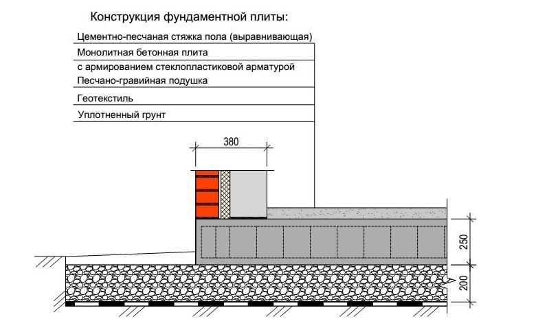 Ширина фундамента для дома из газобетона с облицовкой кирпичом (в одной плоскости с торцом плиты)