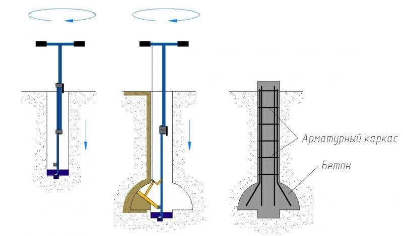 Принцип формирования монолитных столбов по технологии ТИСЭ