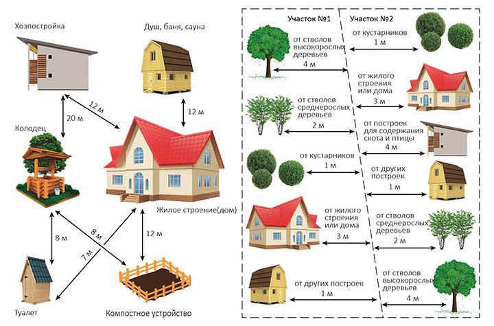 Нормативные расстояния между своими и соседскими объектами