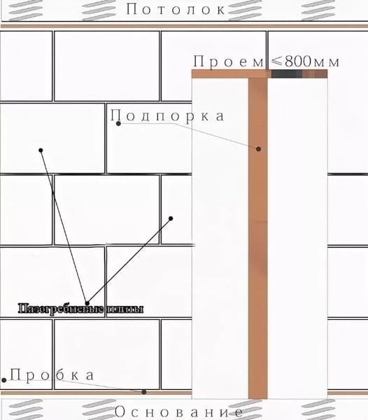 Структурирование проёма путём подрезки блоков