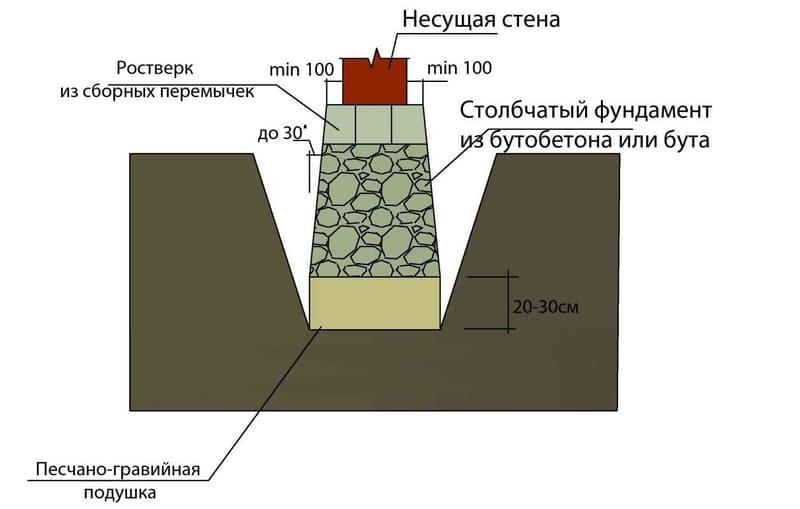 Схема бутобетонного столба, обвязанного ростверком из сборных перемычек