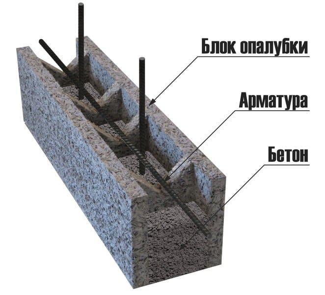 Принцип формирования ленты по несъёмной опалубке