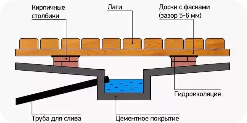 Сложный контур пола бани с герметичным сливным корытом
