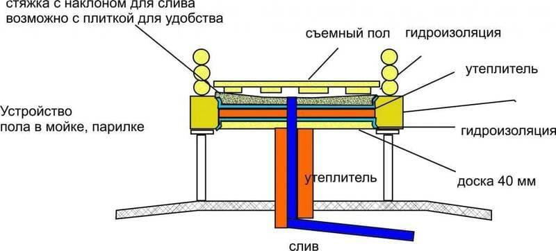 Организация слива в бане 4х6 с высоко поднятым ростверком