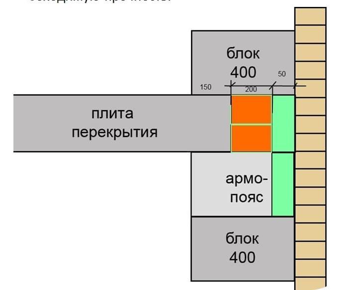 Укладка плит перекрытия на газобетонные блоки - схема