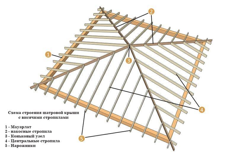 Структура каркаса 4-х скатной крыши