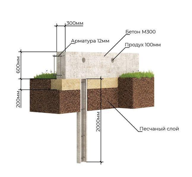 Схема основания под газобетонный дом на сваях