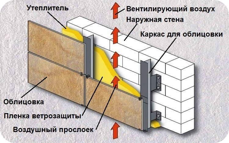 Принцип монтажа навесного материала с утеплением