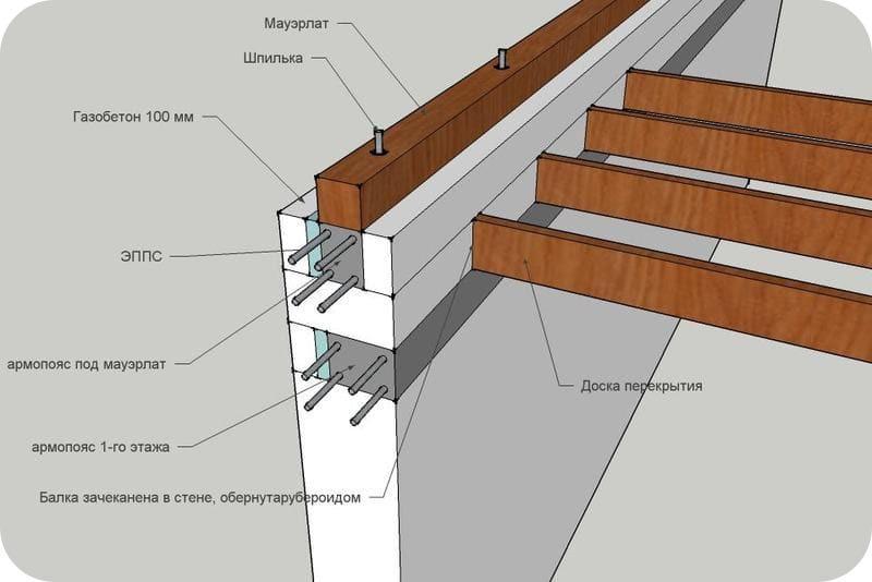 Двухуровневый армопояс: выполняется, когда выше перекрытия нет мансардных стенок